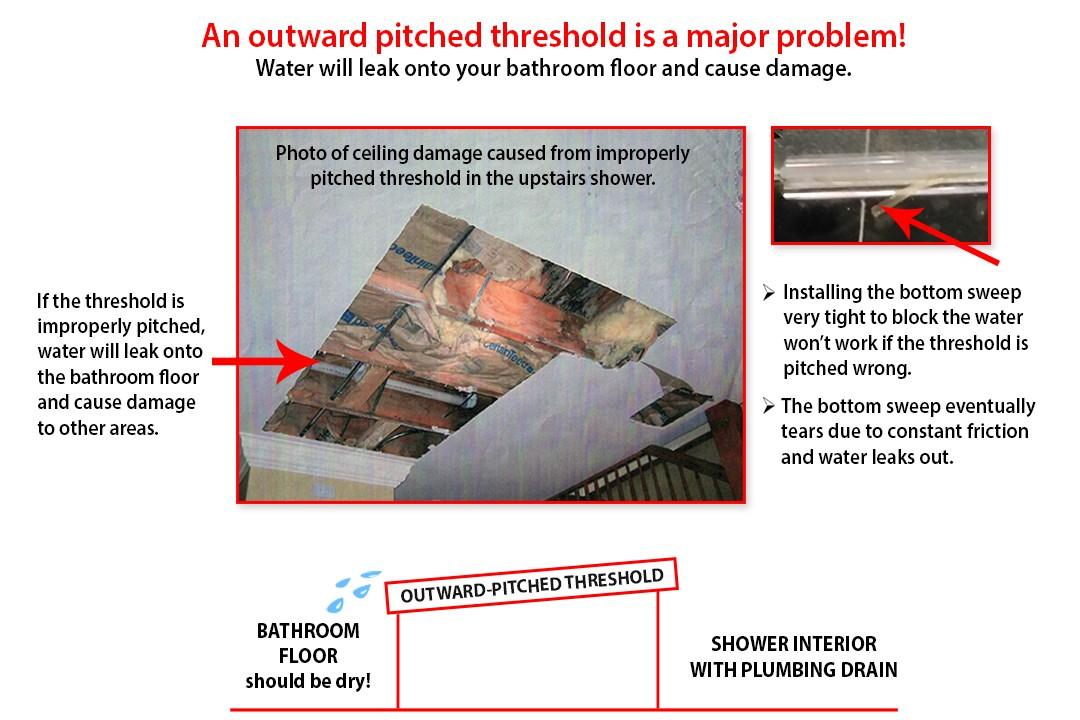 Never Pitch Thresholds Outward